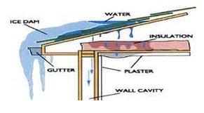 Ice Dam Problem Diagram